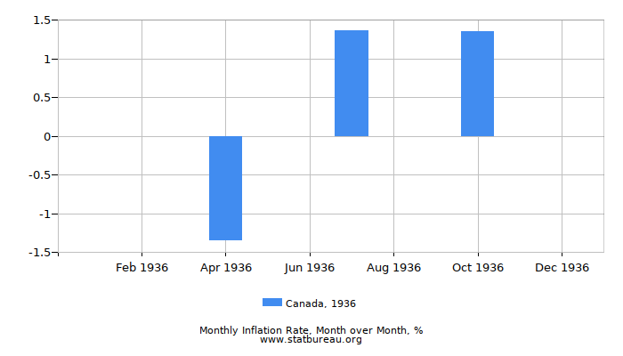 1936 Canada Inflation Rate: Month to Month