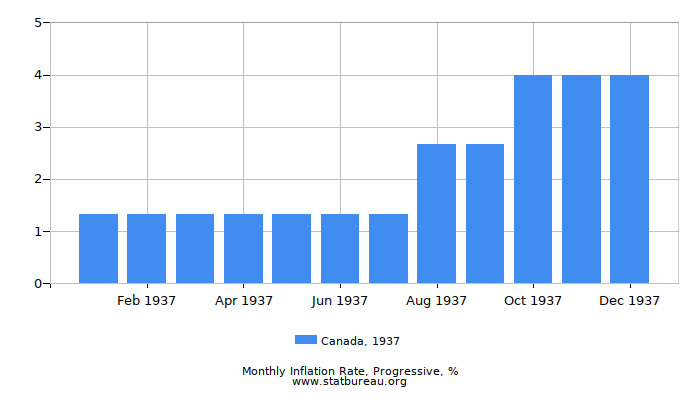1937 Canada Progressive Inflation Rate