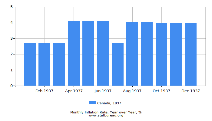 1937 Canada Inflation Rate: Year over Year