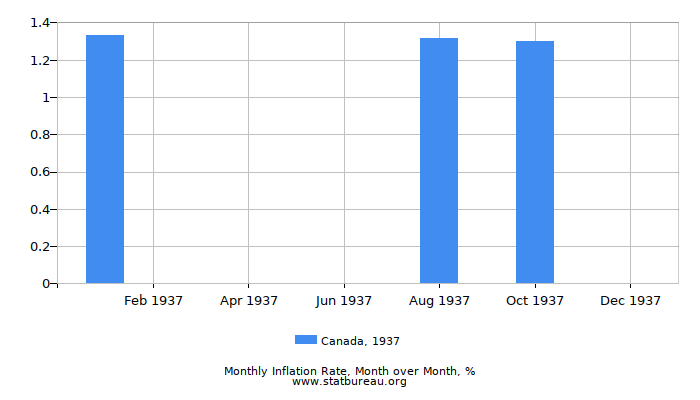 1937 Canada Inflation Rate: Month to Month