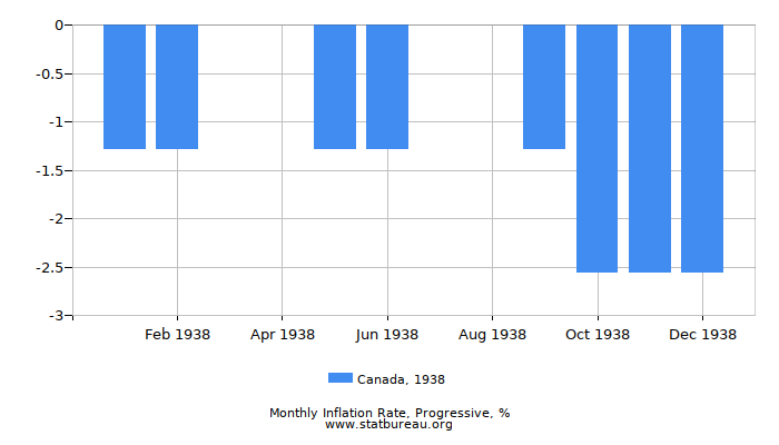 1938 Canada Progressive Inflation Rate