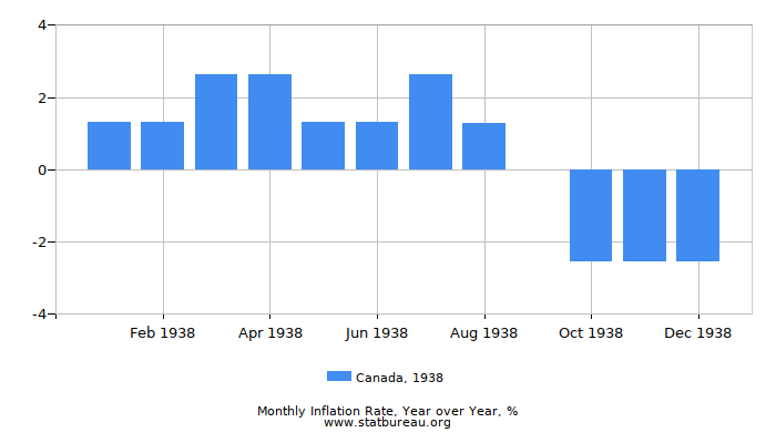 1938 Canada Inflation Rate: Year over Year