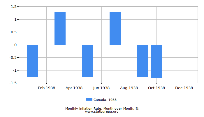 1938 Canada Inflation Rate: Month to Month