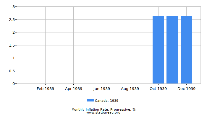 1939 Canada Progressive Inflation Rate