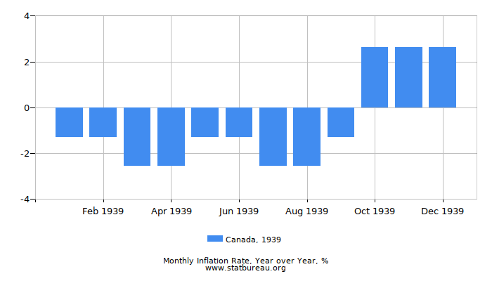 1939 Canada Inflation Rate: Year over Year