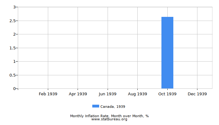 1939 Canada Inflation Rate: Month to Month