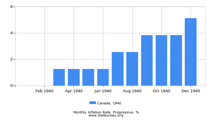1940 Canada Progressive Inflation Rate