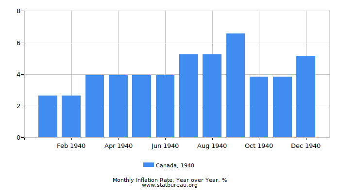 1940 Canada Inflation Rate: Year over Year