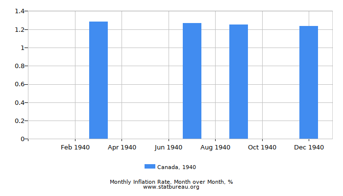 1940 Canada Inflation Rate: Month to Month