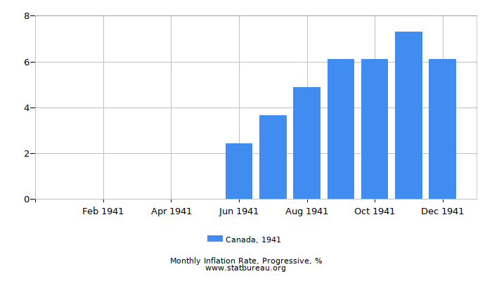 1941 Canada Progressive Inflation Rate