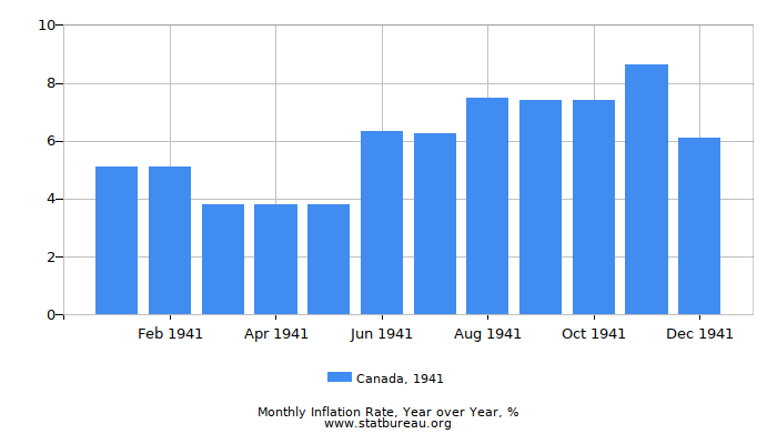1941 Canada Inflation Rate: Year over Year
