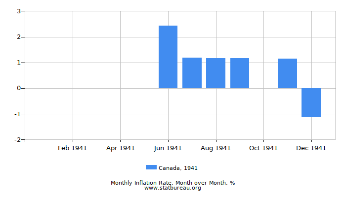 1941 Canada Inflation Rate: Month to Month