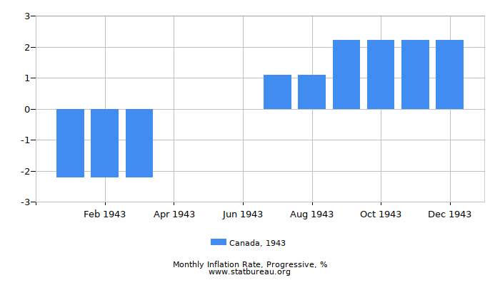 1943 Canada Progressive Inflation Rate