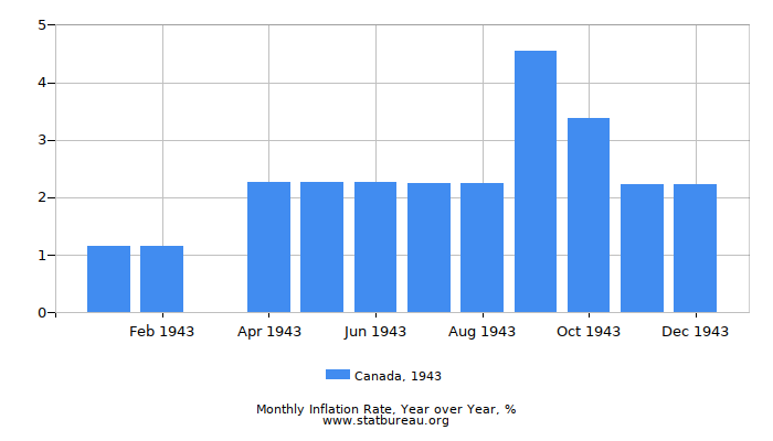 1943 Canada Inflation Rate: Year over Year