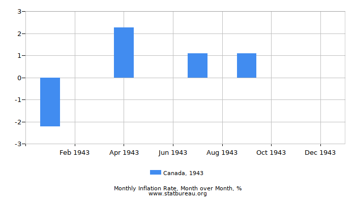 1943 Canada Inflation Rate: Month to Month