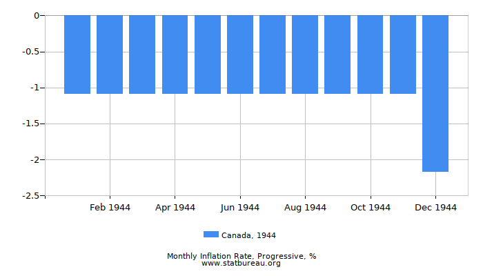 1944 Canada Progressive Inflation Rate
