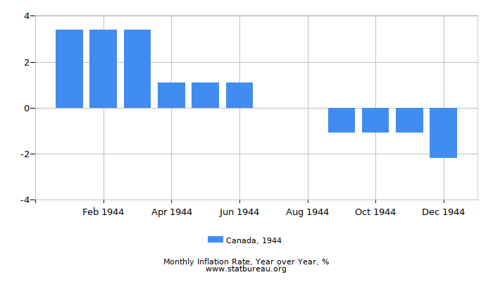 1944 Canada Inflation Rate: Year over Year