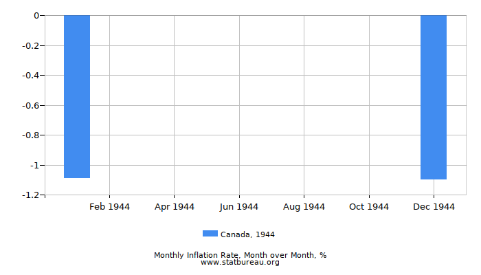 1944 Canada Inflation Rate: Month to Month