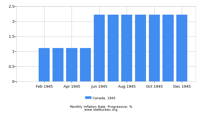1945 Canada Progressive Inflation Rate