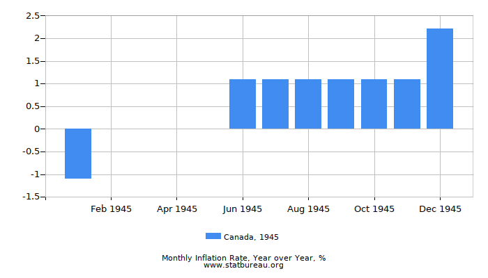 1945 Canada Inflation Rate: Year over Year