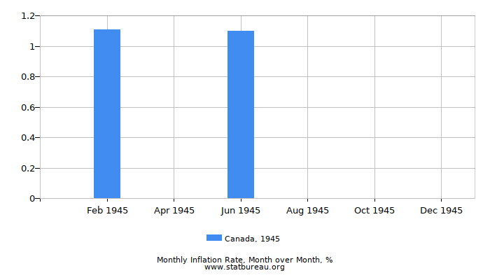 1945 Canada Inflation Rate: Month to Month