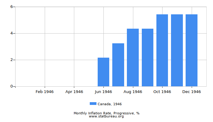 1946 Canada Progressive Inflation Rate