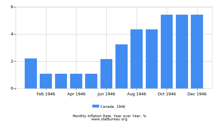 1946 Canada Inflation Rate: Year over Year