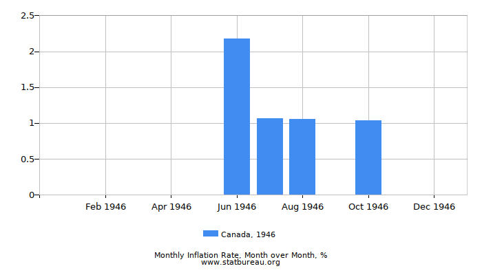 1946 Canada Inflation Rate: Month to Month