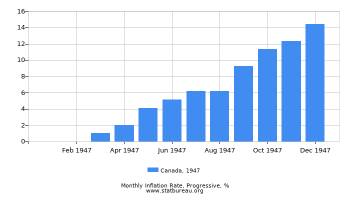 1947 Canada Progressive Inflation Rate
