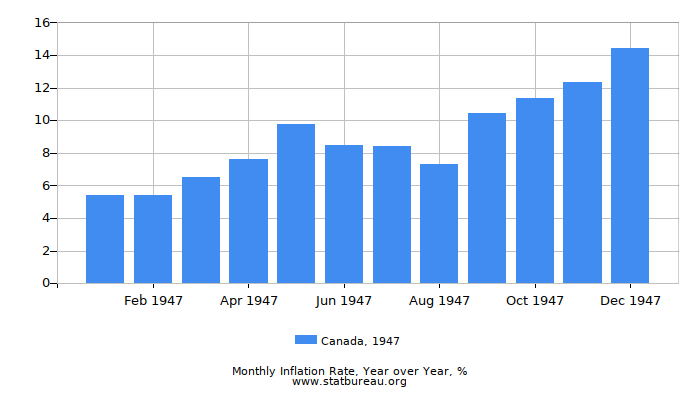 1947 Canada Inflation Rate: Year over Year