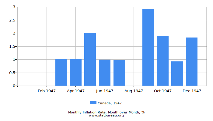1947 Canada Inflation Rate: Month to Month