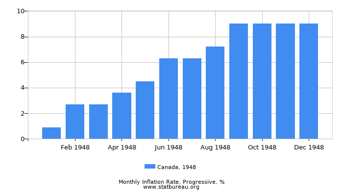 1948 Canada Progressive Inflation Rate