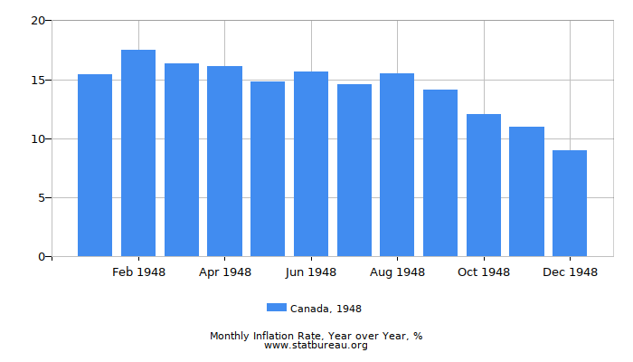 1948 Canada Inflation Rate: Year over Year