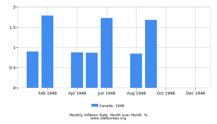 1948 Canada Inflation Rate: Month to Month