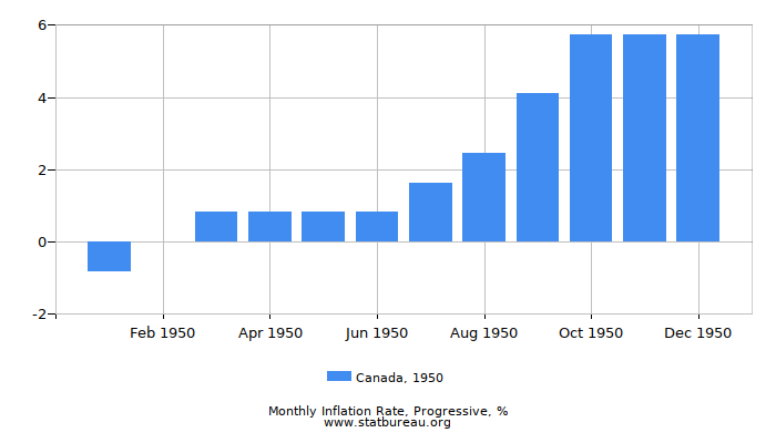 1950 Canada Progressive Inflation Rate