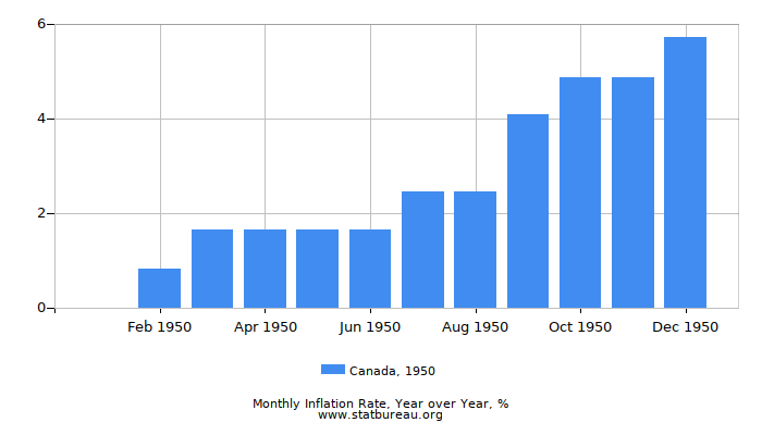 1950 Canada Inflation Rate: Year over Year