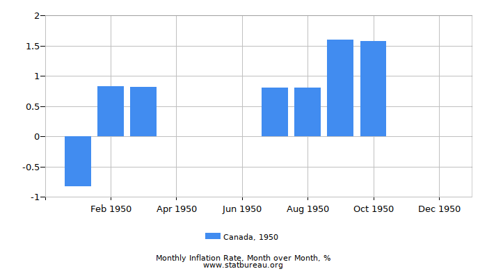1950 Canada Inflation Rate: Month to Month