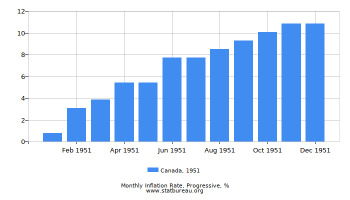 1951 Canada Progressive Inflation Rate