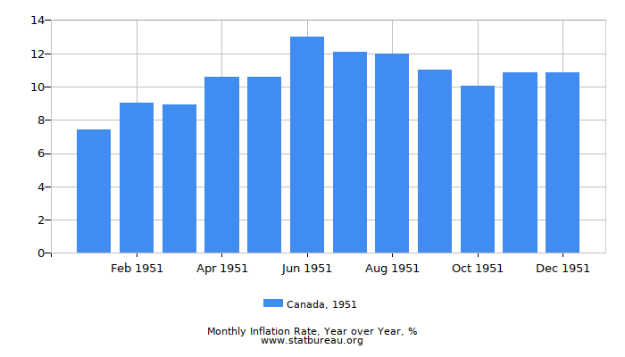1951 Canada Inflation Rate: Year over Year