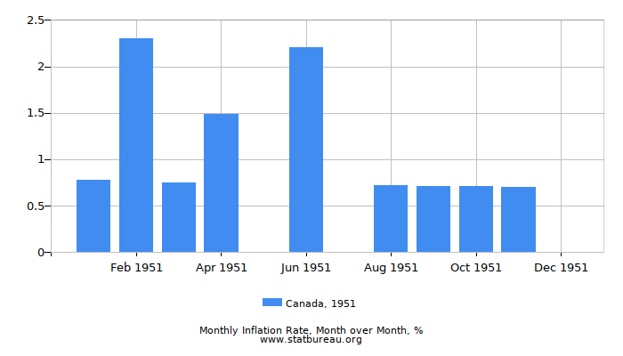 1951 Canada Inflation Rate: Month to Month