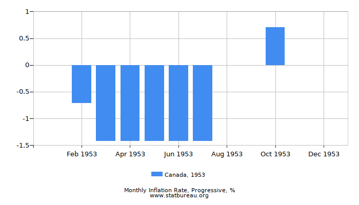 1953 Canada Progressive Inflation Rate