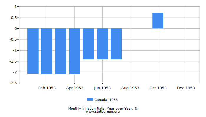 1953 Canada Inflation Rate: Year over Year