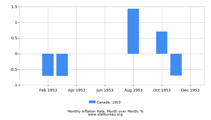 1953 Canada Inflation Rate: Month to Month