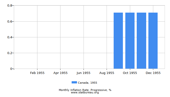 1955 Canada Progressive Inflation Rate