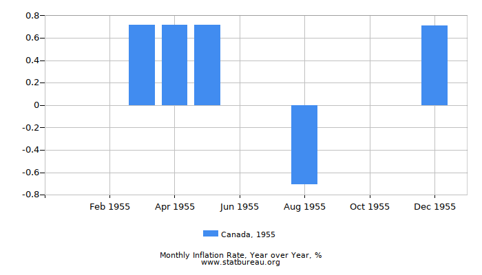 1955 Canada Inflation Rate: Year over Year