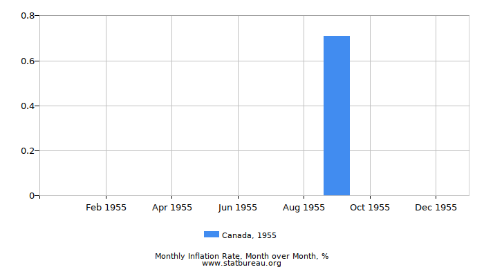 1955 Canada Inflation Rate: Month to Month