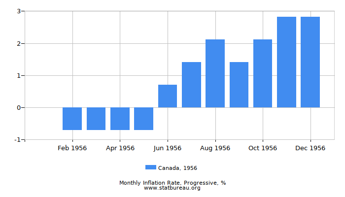 1956 Canada Progressive Inflation Rate