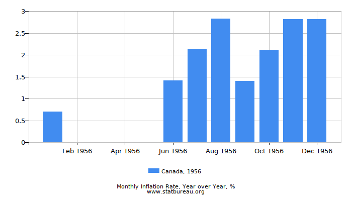 1956 Canada Inflation Rate: Year over Year