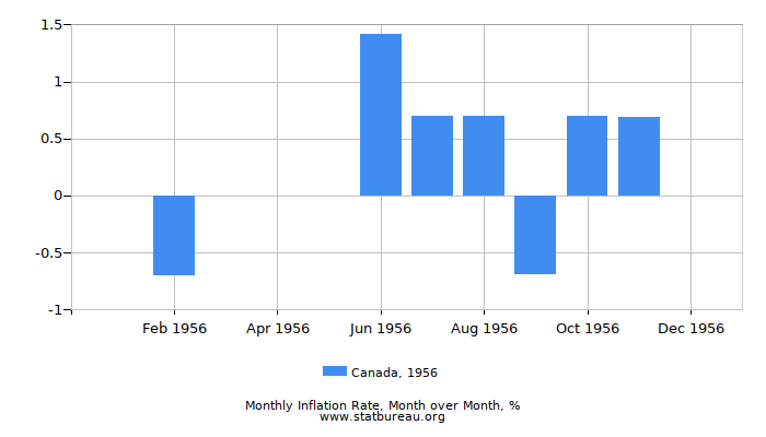 1956 Canada Inflation Rate: Month to Month