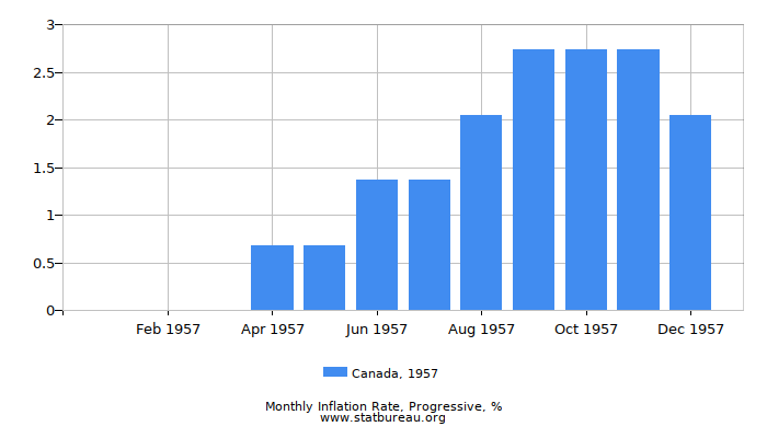 1957 Canada Progressive Inflation Rate